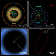 This picture illustrating the orbit of Sedna gives a good idea of the layout of the solar system. Clockwise from top left: the inner solar system, the outer planets and the Kuiper belt, the orbit of Sedna and the Oort Cloud.